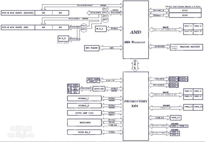 AMD总线结构图
