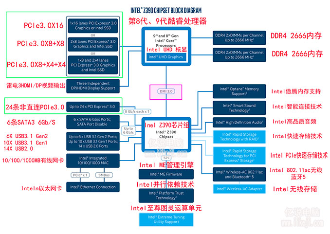 Intel提供的Z390芯片组的结构图