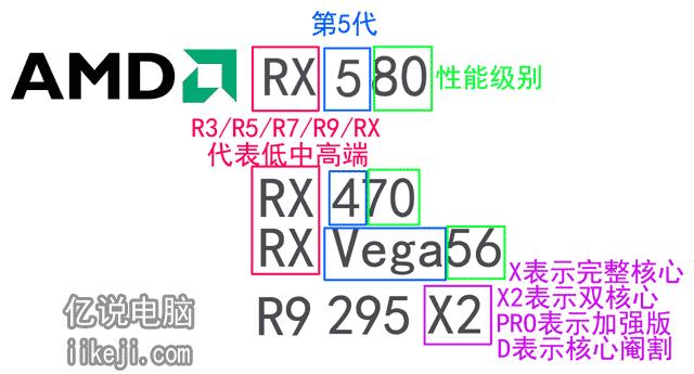 AMD显卡怎么选?型号看不懂的点进来