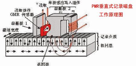 垂直式记录磁盘工作原理