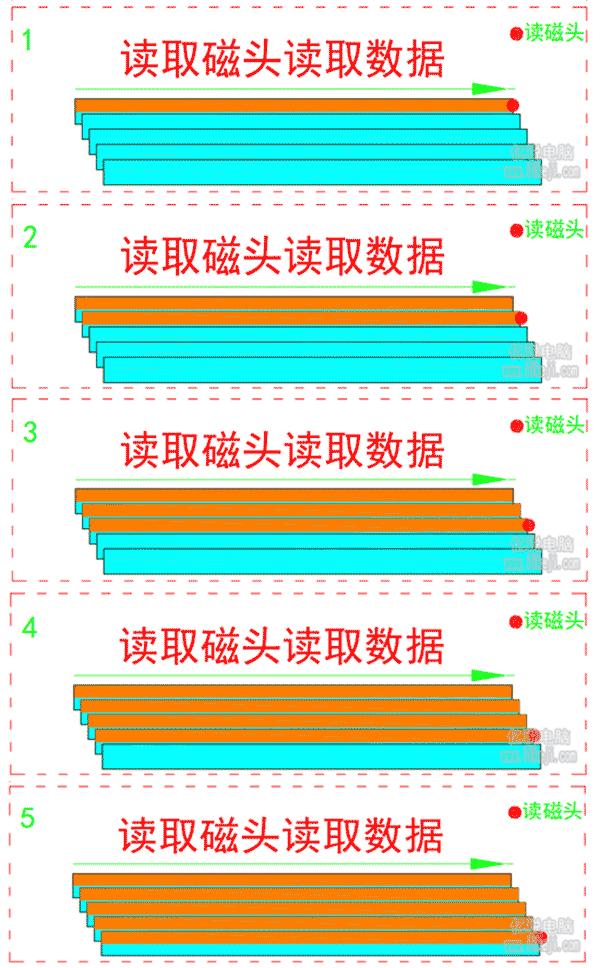 瓦楞式堆叠磁盘执行读取操作的步骤
