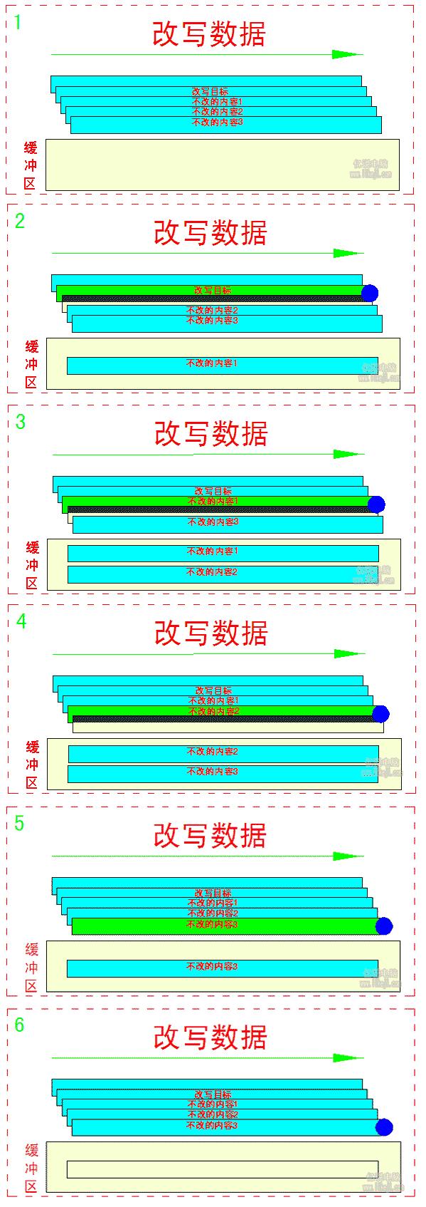 瓦楞式堆叠磁盘执行改写操作的步骤