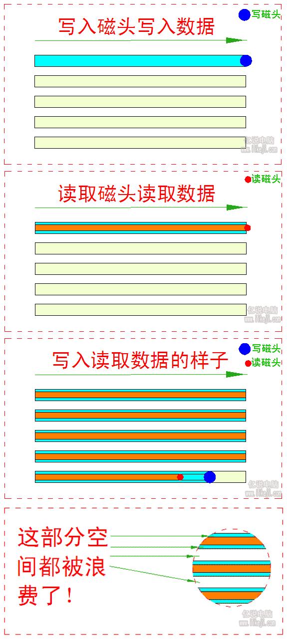 传统机械硬盘磁头读写原理