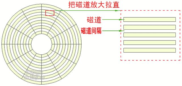 传统机械硬盘磁道拉直的样子