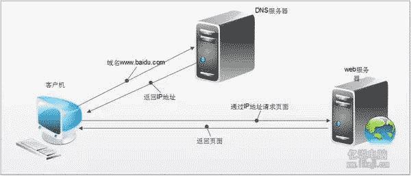 DNS工作原理