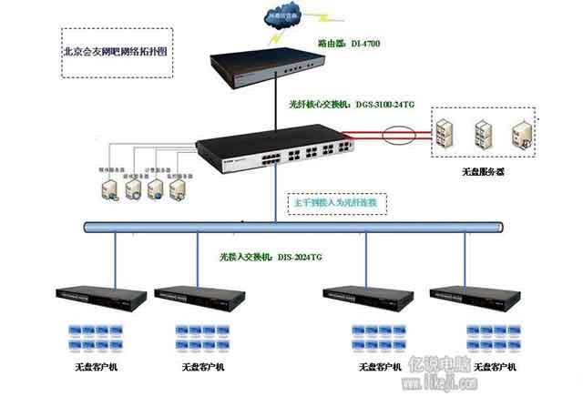 无盘系统架构图