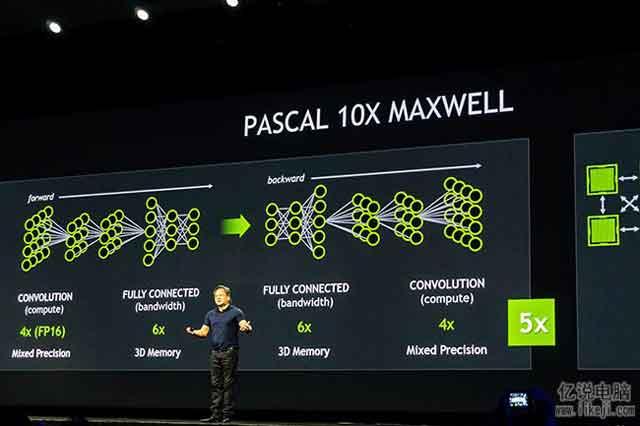 Pascal 架构(一种专门针对每瓦性能优化的新架构)