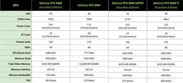 RTX2060性能与RTX3060对比