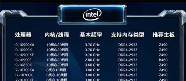 组装电脑CPU怎么选择?主要看哪些参数