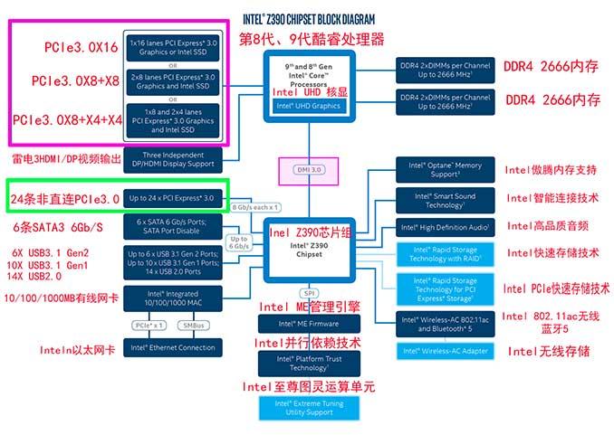 显卡占用的PCIe通道直连CPU与固态的PCIe通道互不干扰