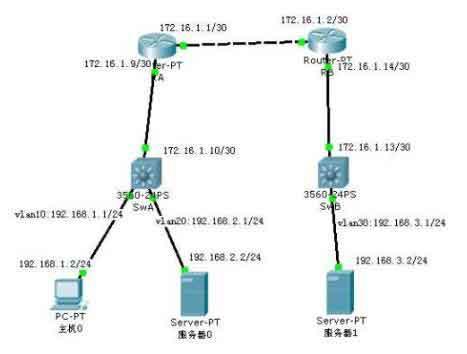 详细解说公网IP和私网IP的区别